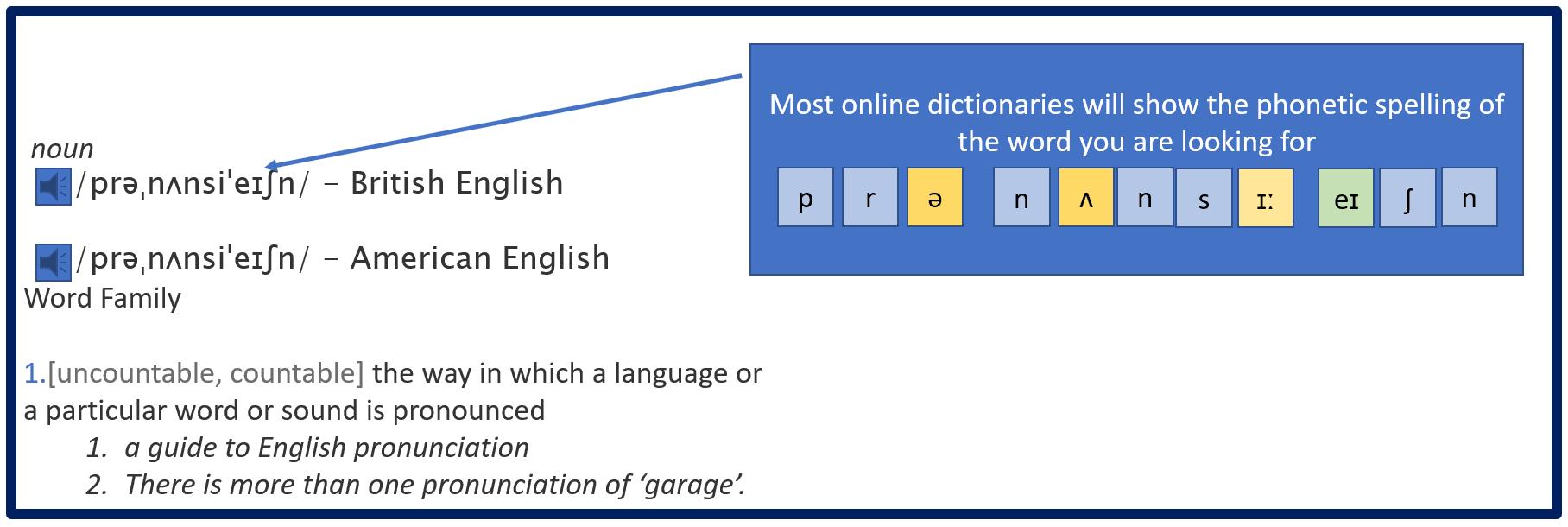 Sådan genkendes lydene i en ordbog