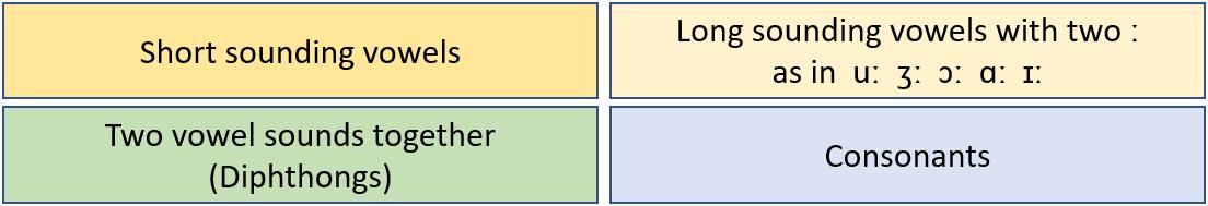 Fonemisk-diagram-nøgle