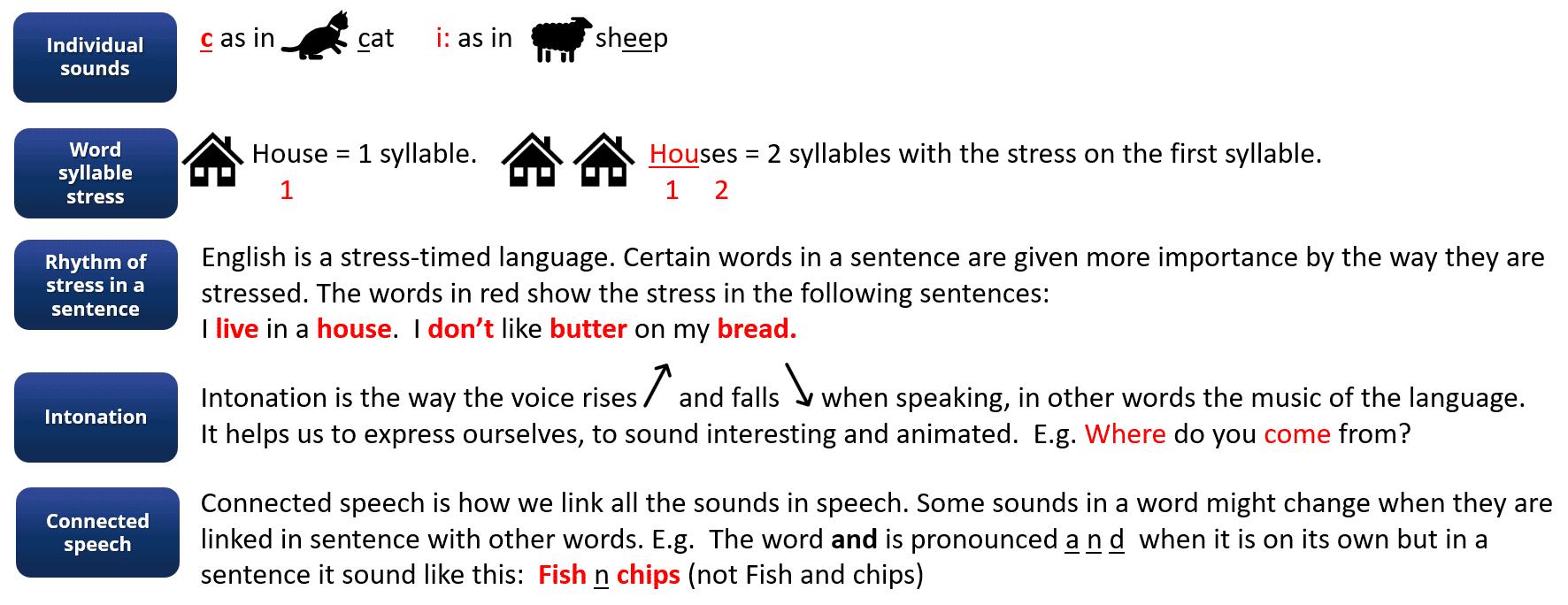 Hvad-er-engelsk-udtale